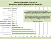 (с) График мой на основании данных из Интернета